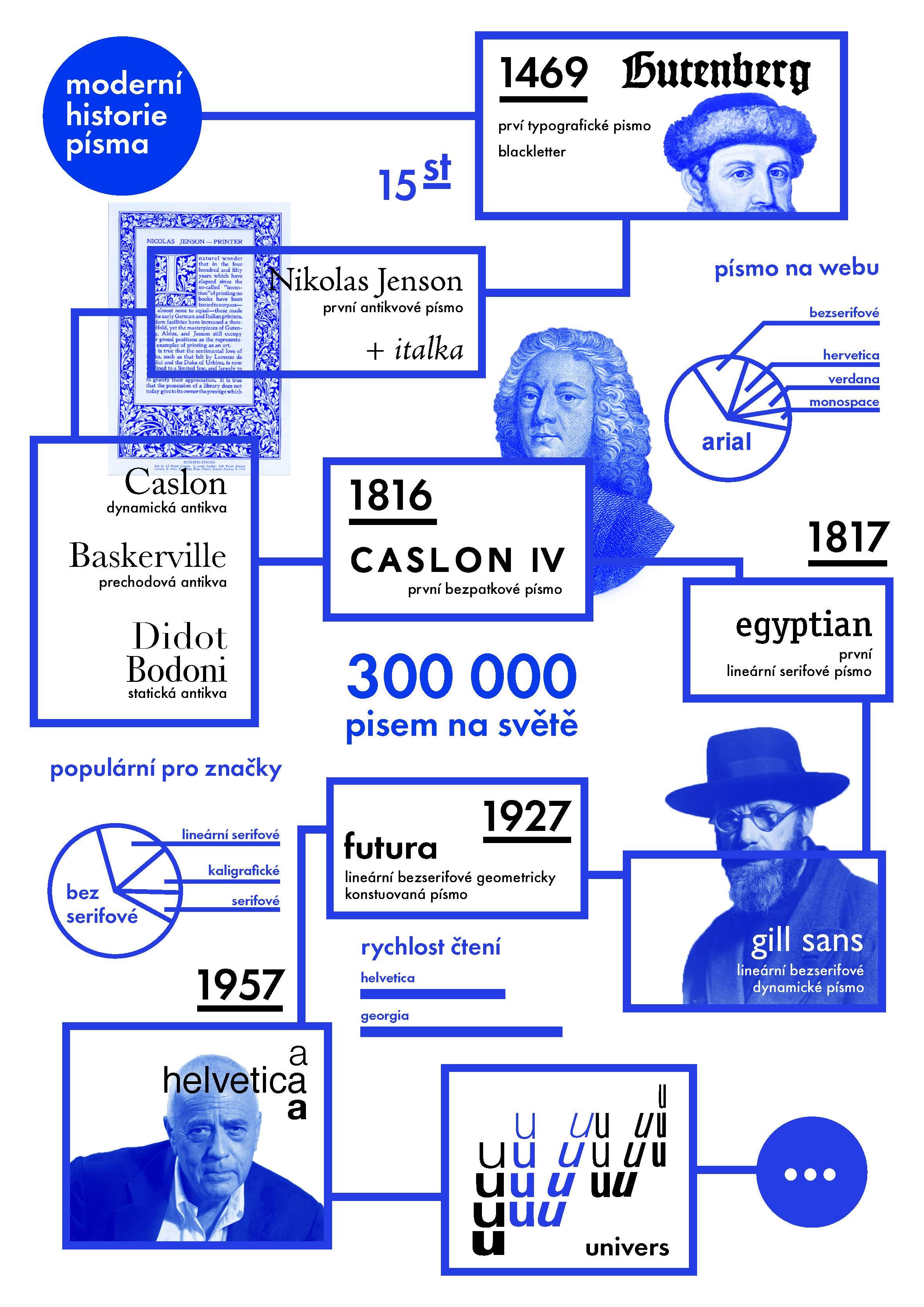 G1A01 <br> Infografické plakáty <br> semestrální práce | 1. ročník